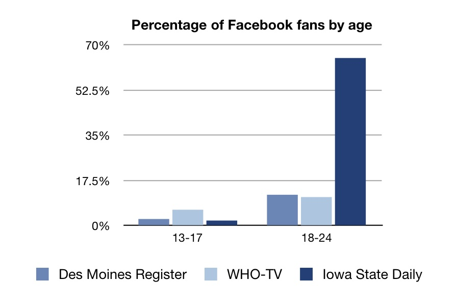 Des Moines Register, WHO-TV, Iowa State Daily, Facebook ages